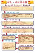 公告與海報類:制化求財點燈流程海報.jpg