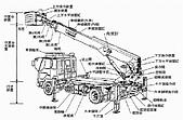 勞安通告:車載型高空工作車(構造圖).jpg