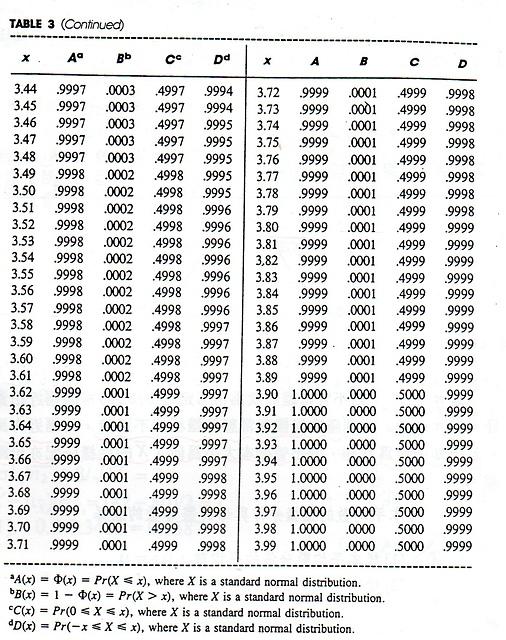 表 標準 正規 分布