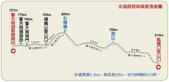 石梯嶺頂山步道 ~隨意行:lineintro-12.jpg